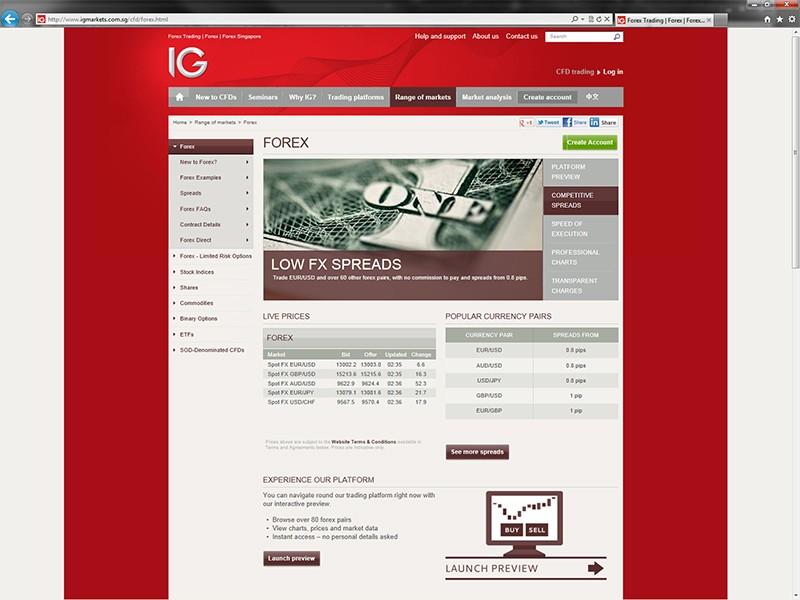 Forex directory mxn